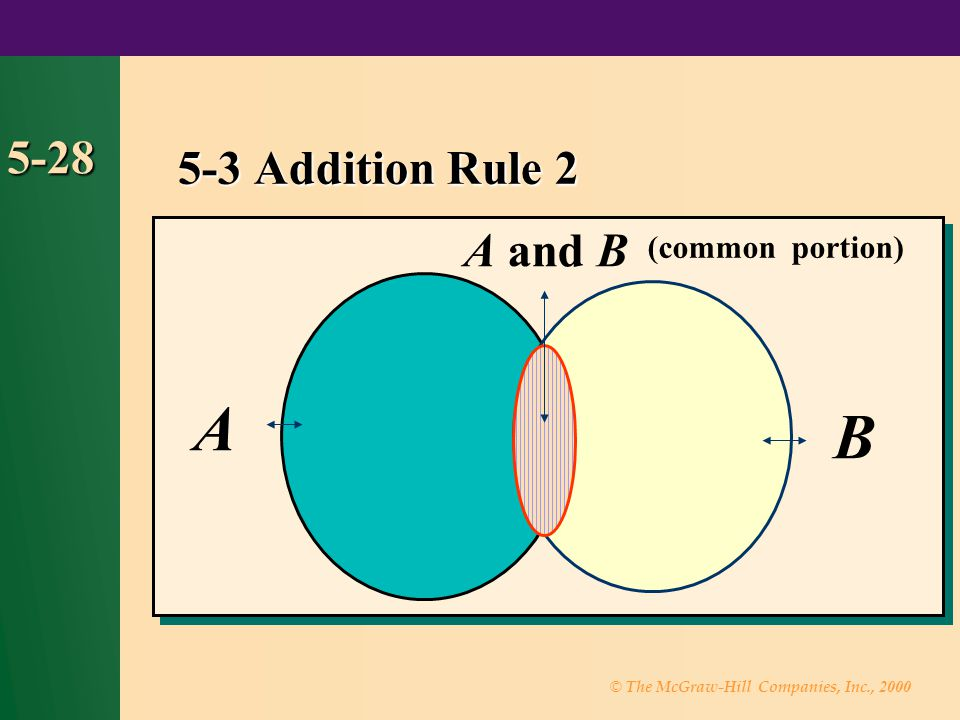 5-3 Addition Rule 2 5-28 A and B (common portion) A B 30