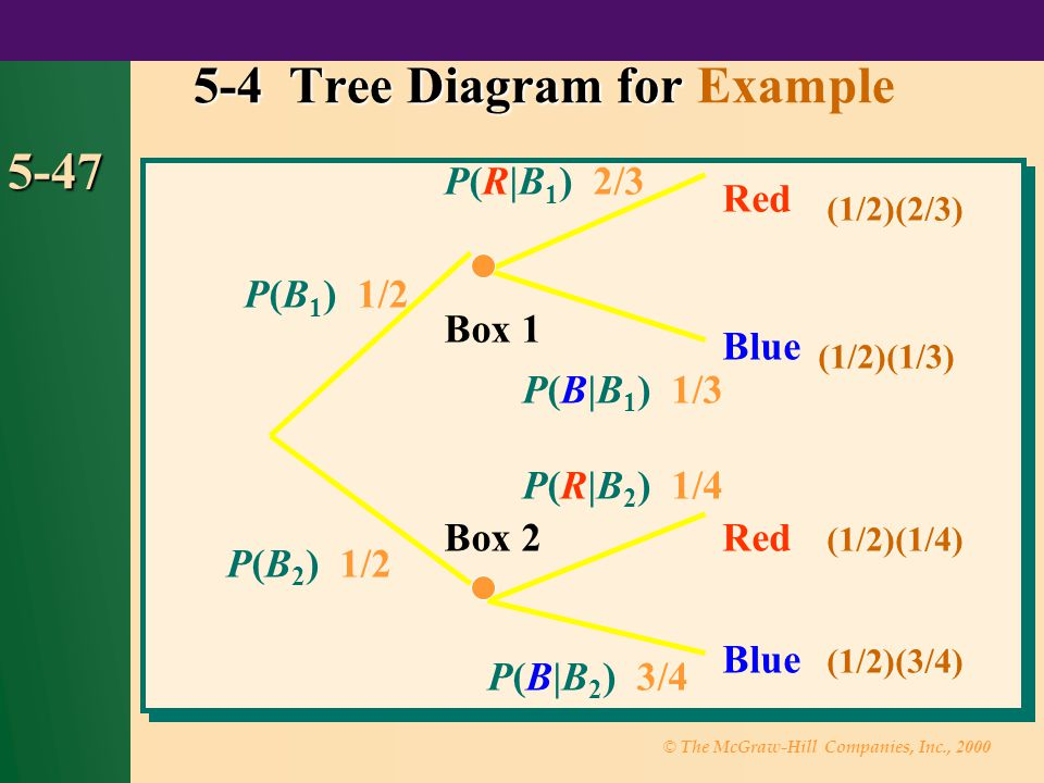 5-4 Tree Diagram for Example