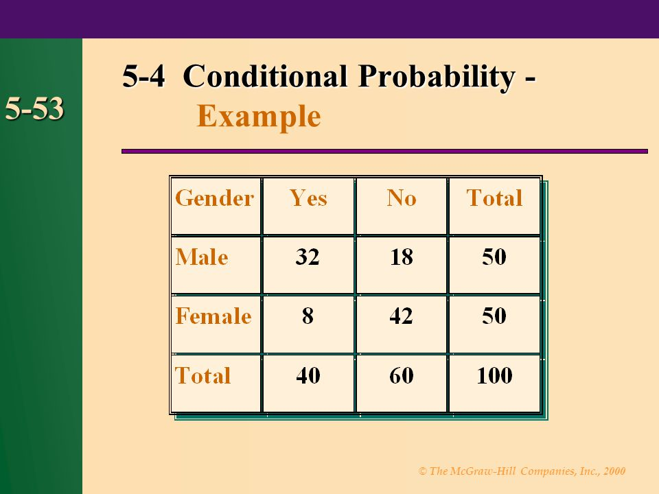 5-4 Conditional Probability - Example