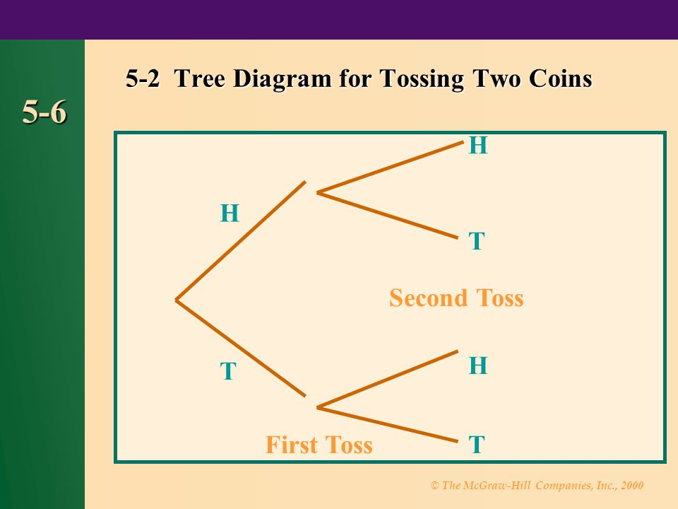 5-2 Tree Diagram for Tossing Two Coins
