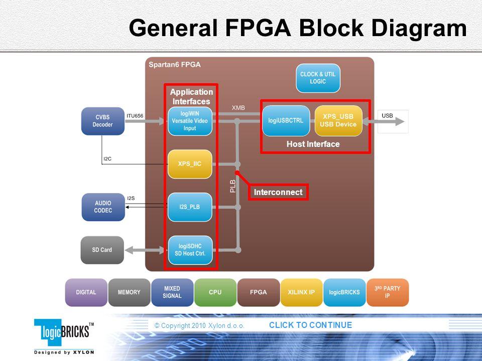 General FPGA Block Diagram