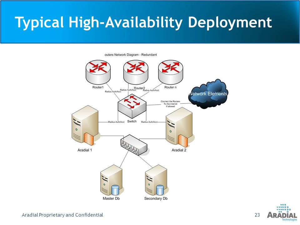 Typical High-Availability Deployment