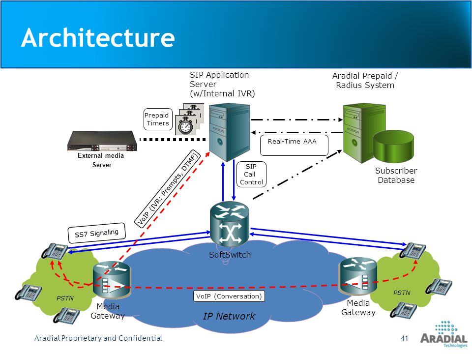 Architecture IP Network SIP Application Server