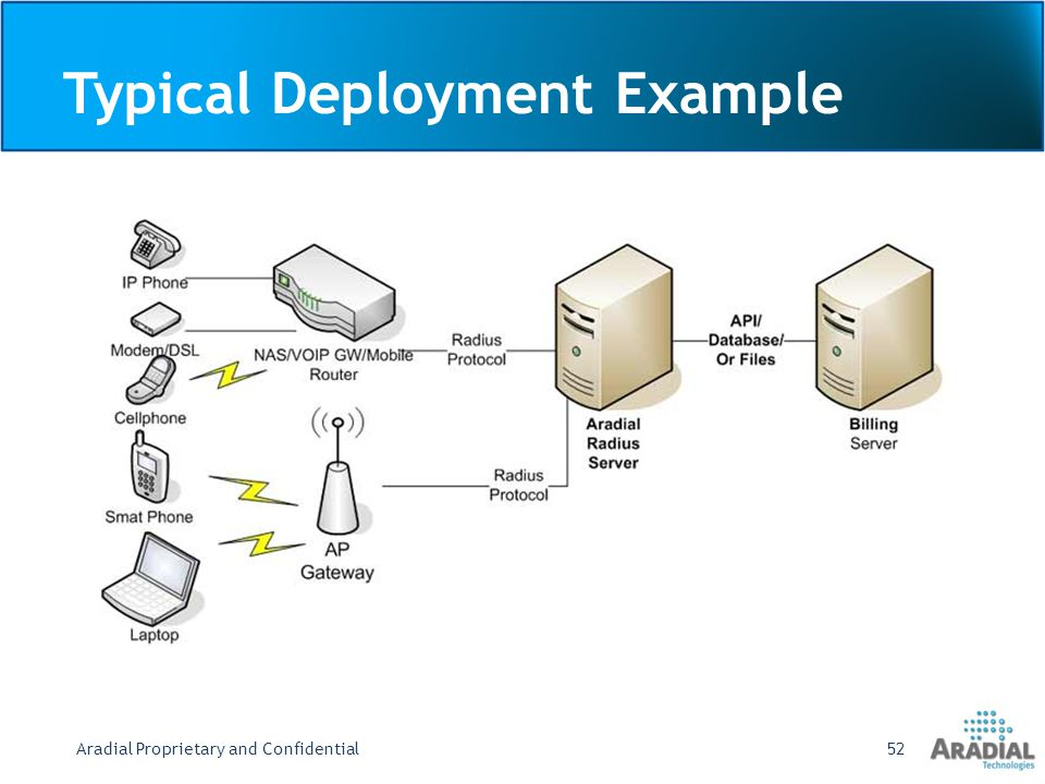 Typical Deployment Example