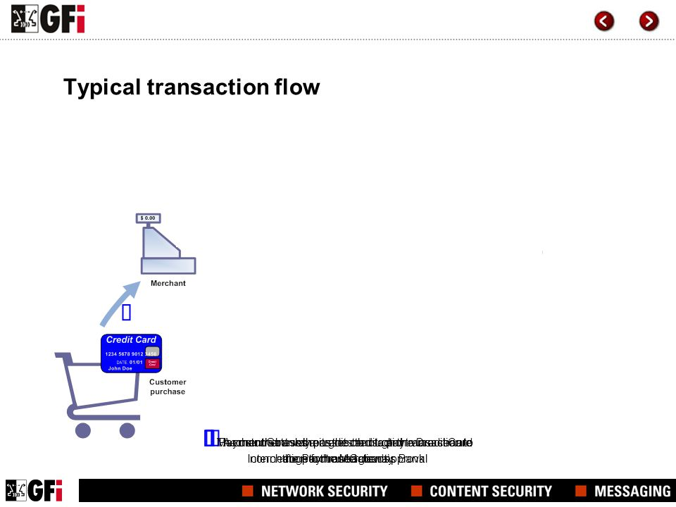 Typical transaction flow