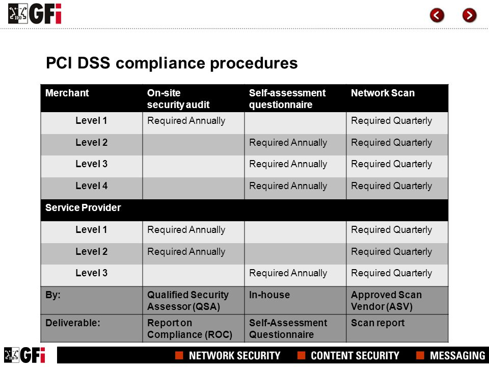 PCI DSS compliance procedures