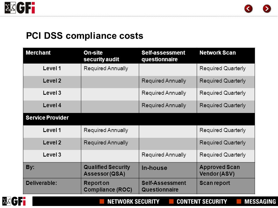 PCI DSS compliance costs