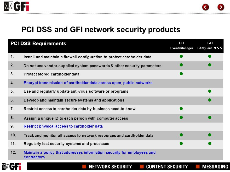 PCI DSS and GFI network security products