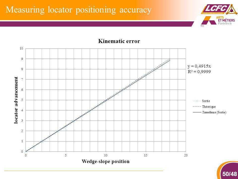 Measuring locator positioning accuracy