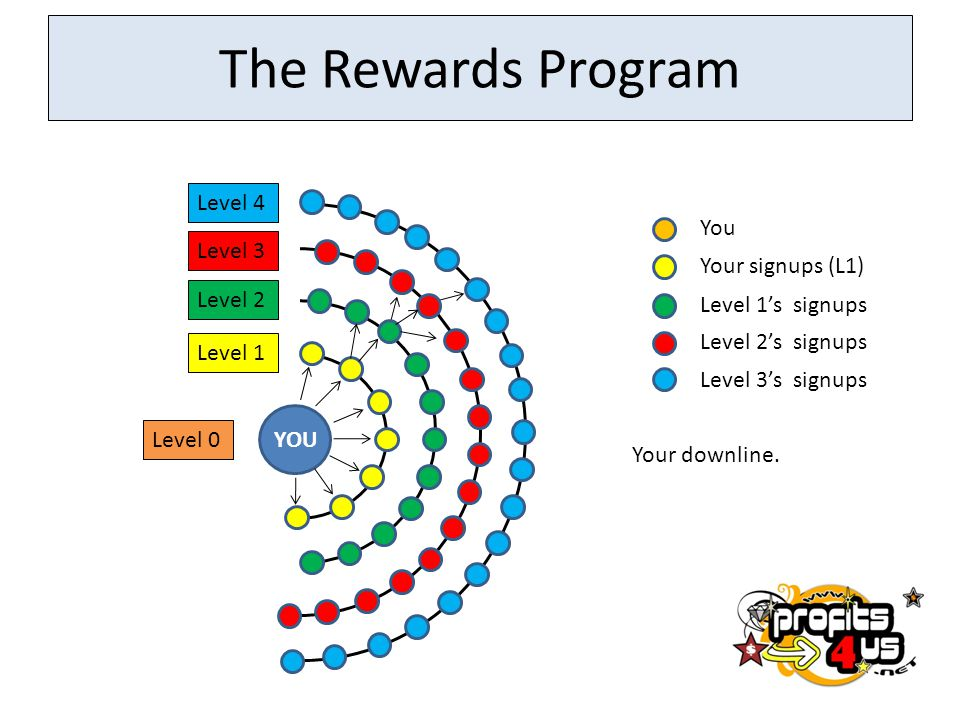 The Rewards Program Level 4 You Level 3 Your signups (L1) Level 2
