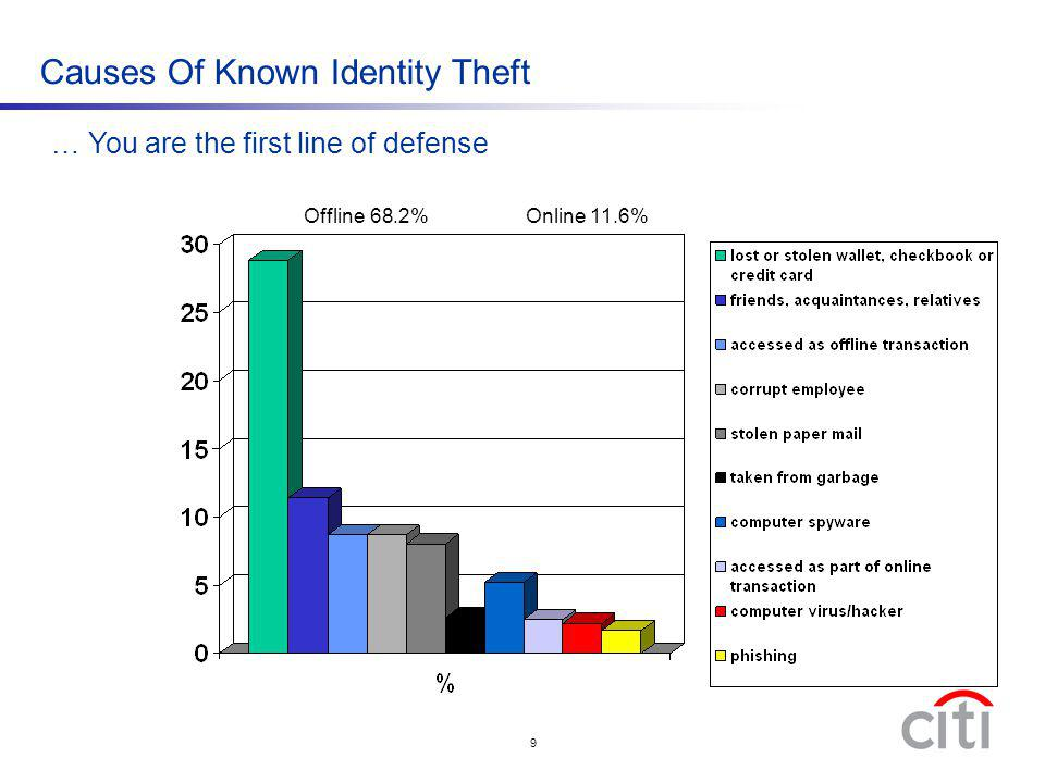 Causes Of Known Identity Theft