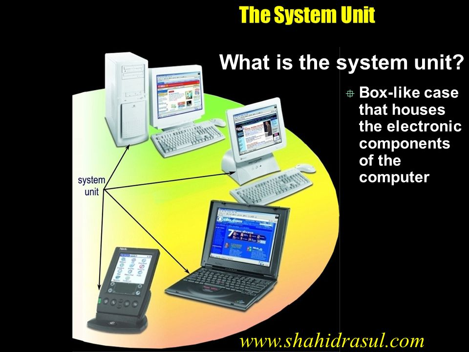 The System Unit What is the system unit www.shahidrasul.com