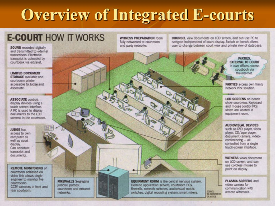 Overview of Integrated E-courts