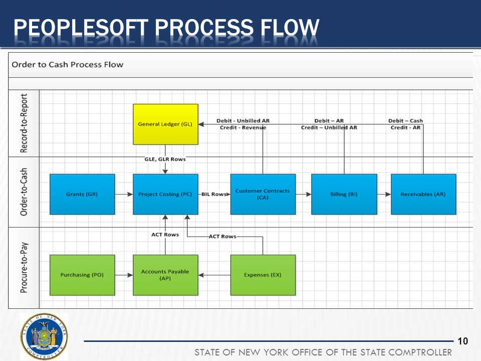 Peoplesoft process flow