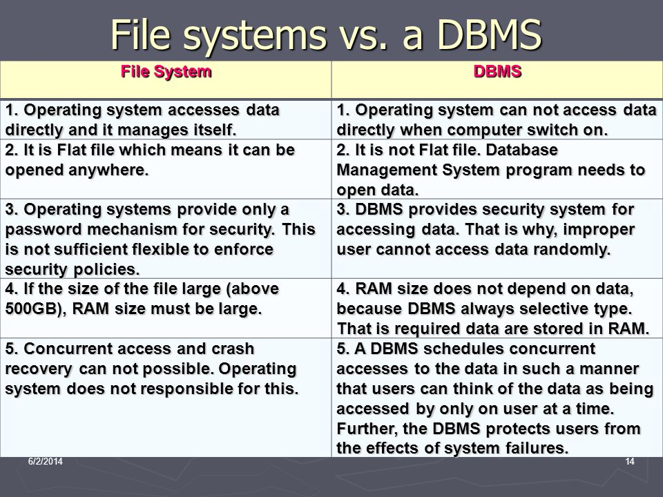 File systems vs. a DBMS File System DBMS