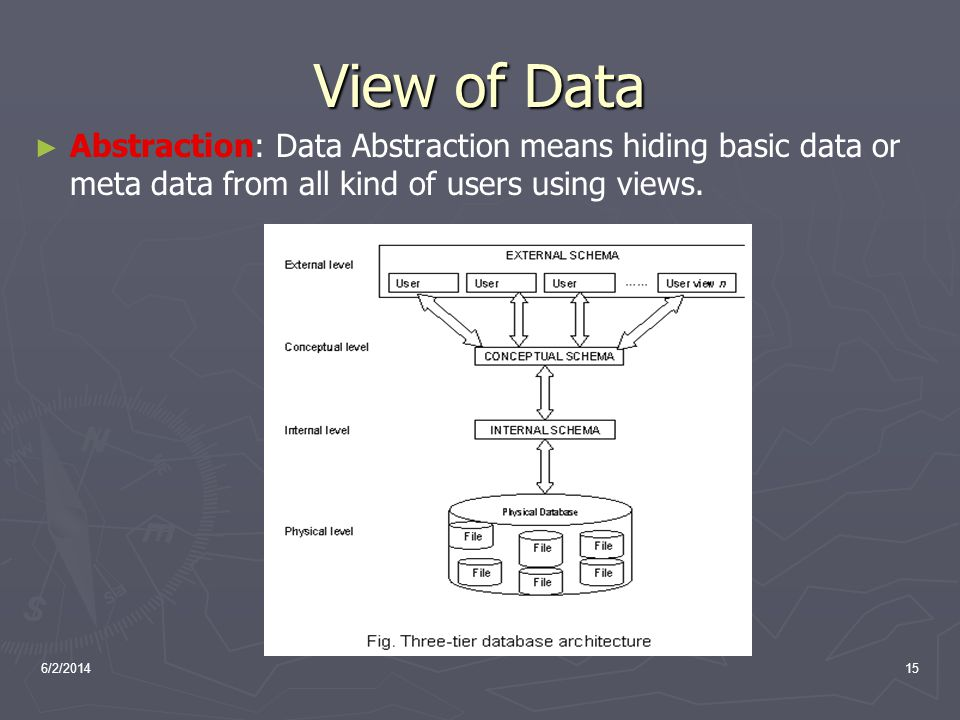 View of Data Abstraction: Data Abstraction means hiding basic data or meta data from all kind of users using views.