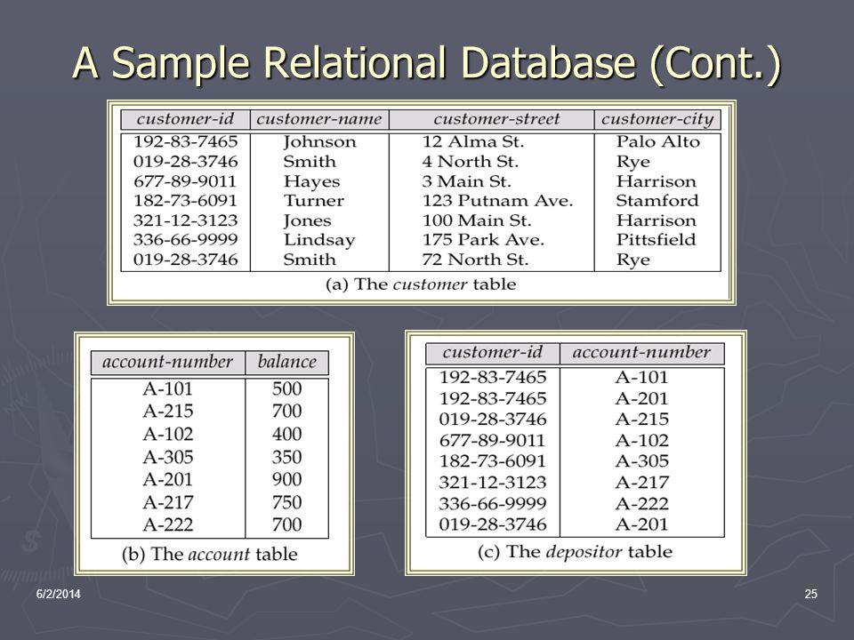 A Sample Relational Database (Cont.)