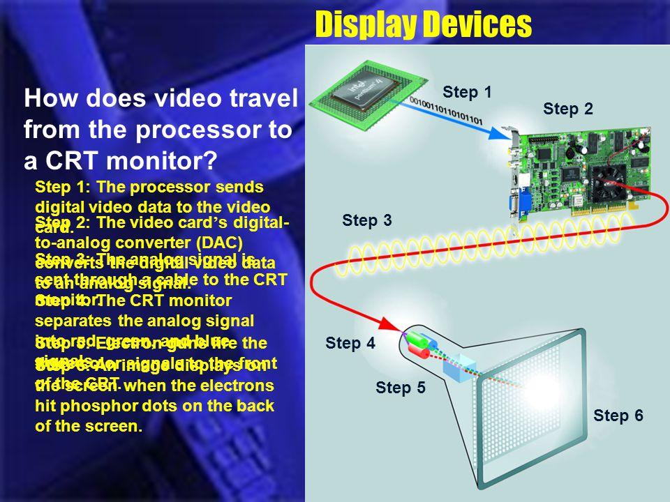 Display Devices Step 1. Step 2. Step 3. Step 4. Step 5. Step 1. Step 2. Step 1. Step 2. Step 4.