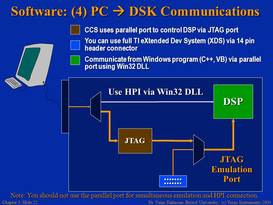 Software: (4) PC  DSK Communications
