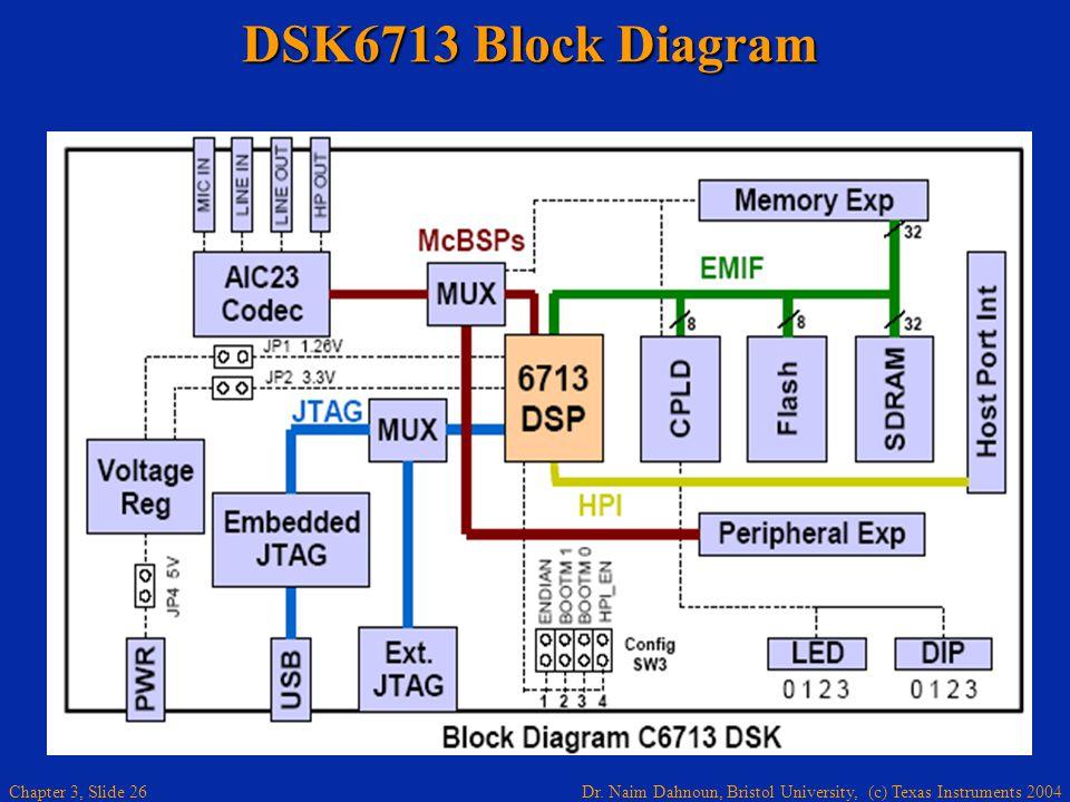 DSK6713 Block Diagram