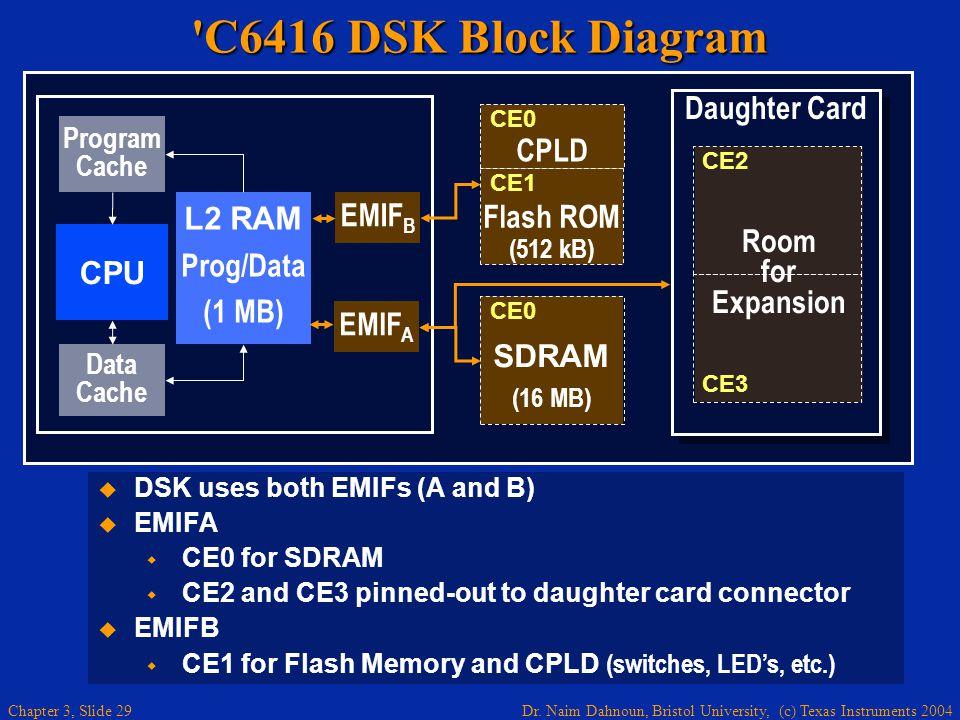 C6416 DSK Block Diagram TMS320C6416 DSP Starter Kit (DSK)