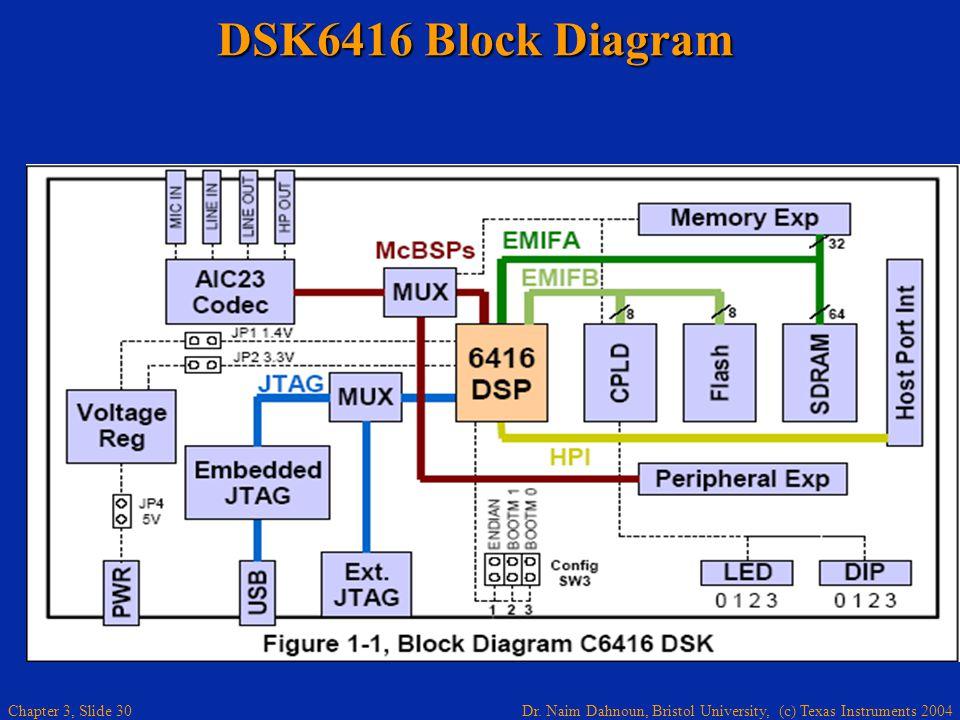DSK6416 Block Diagram