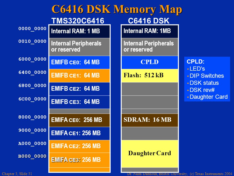 C6416 DSK Memory Map TMS320C6416 C6416 DSK Internal RAM: 1 MB
