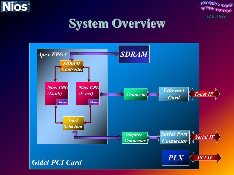 System Overview SDRAM Gidel PCI Card PLX Apex FPGA Ethernet Card