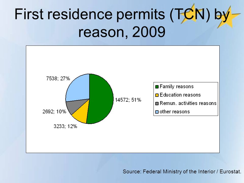 First residence permits (TCN) by reason, 2009