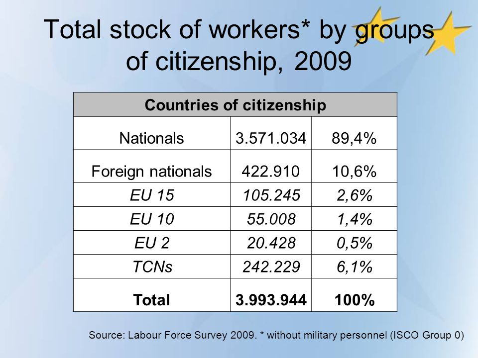 Total stock of workers* by groups of citizenship, 2009
