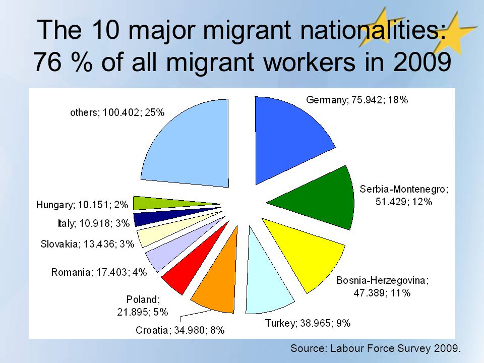 The 10 major migrant nationalities: 76 % of all migrant workers in 2009