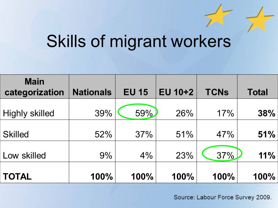 Skills of migrant workers