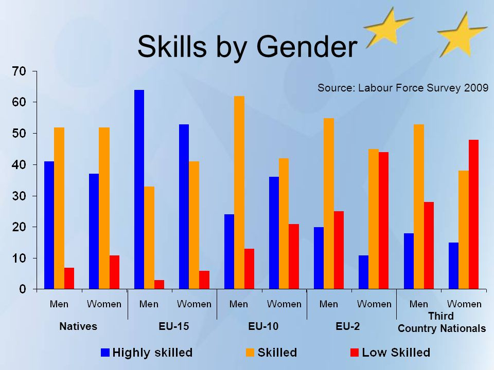 Skills by Gender Source: Labour Force Survey 2009 Natives EU-15 EU-10
