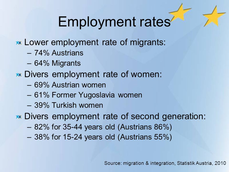 Employment rates Lower employment rate of migrants: