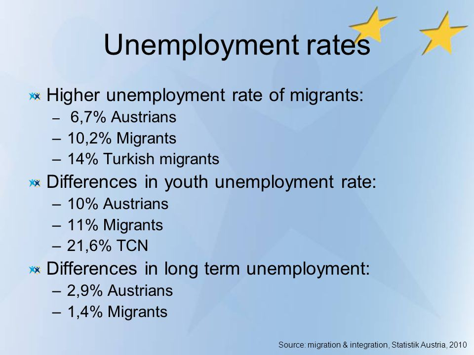 Unemployment rates Higher unemployment rate of migrants: