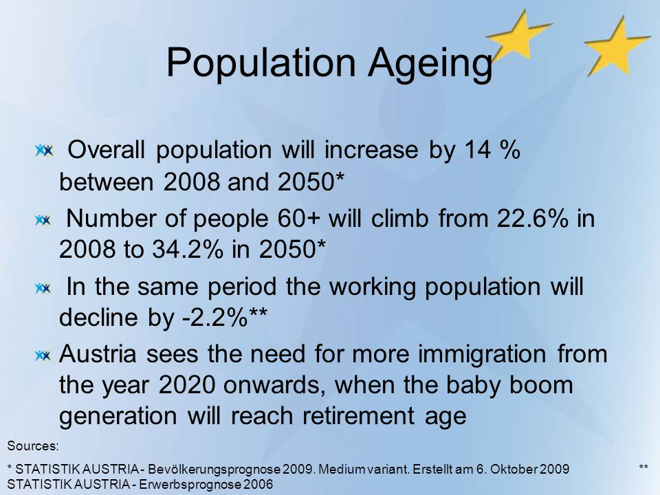 Population Ageing Overall population will increase by 14 % between 2008 and 2050*