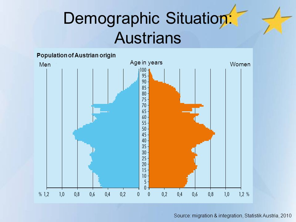 Demographic Situation: Austrians