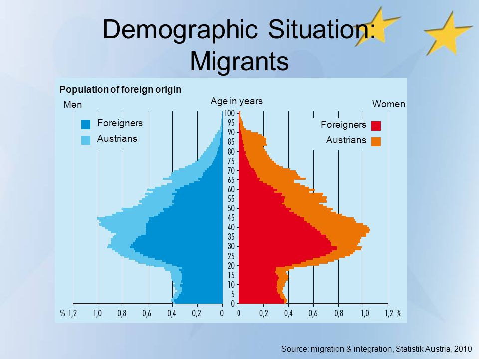 Demographic Situation: Migrants