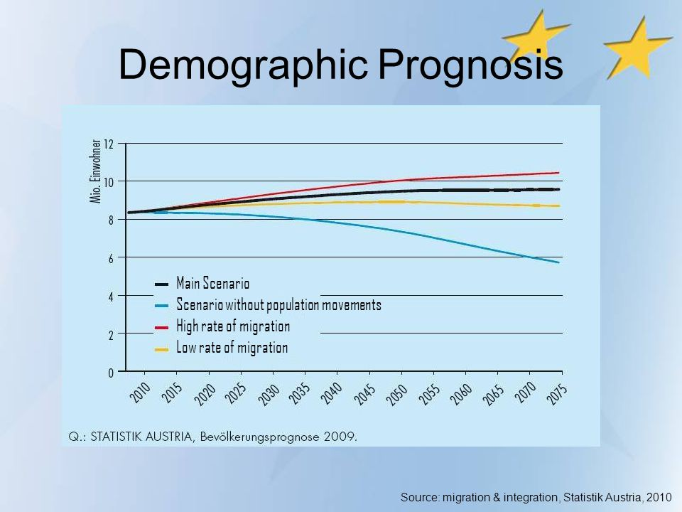 Demographic Prognosis