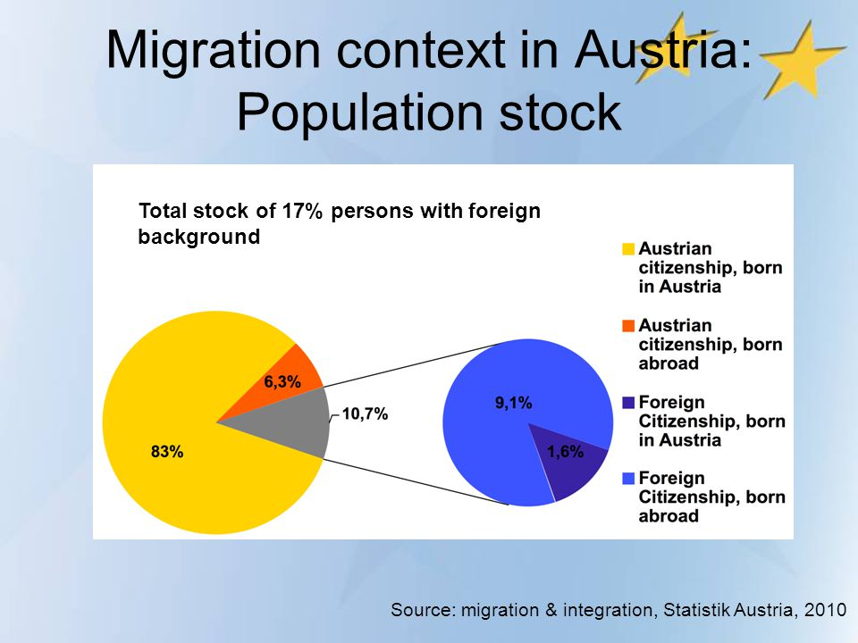 Migration context in Austria: Population stock