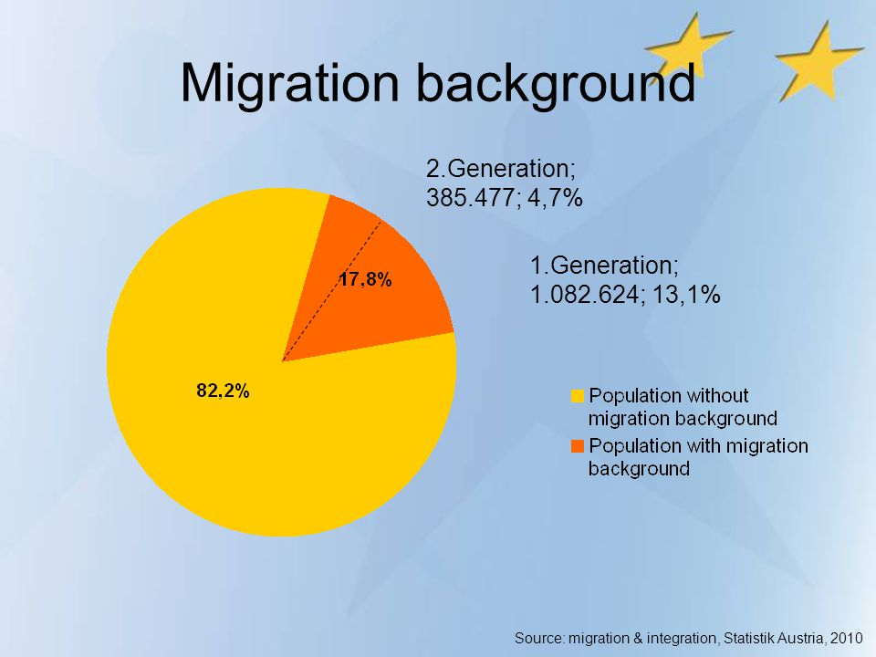 Migration background 2.Generation; 385.477; 4,7% 1.Generation;