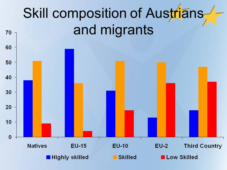 Skill composition of Austrians and migrants