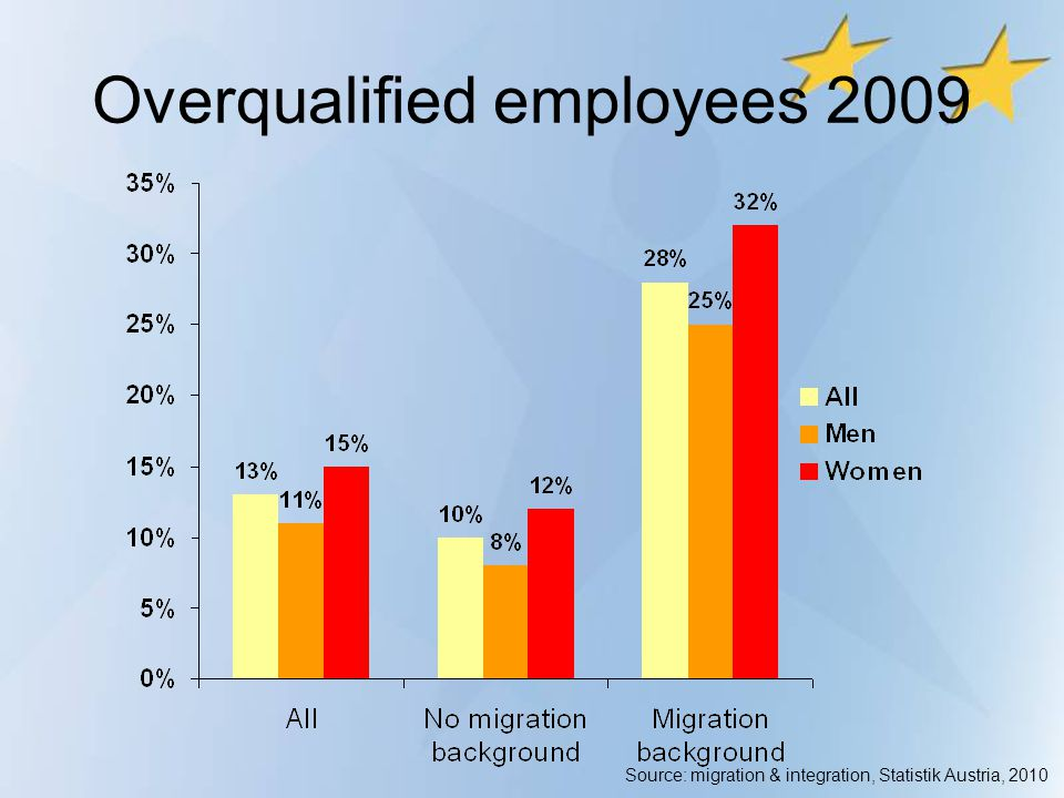 Overqualified employees 2009