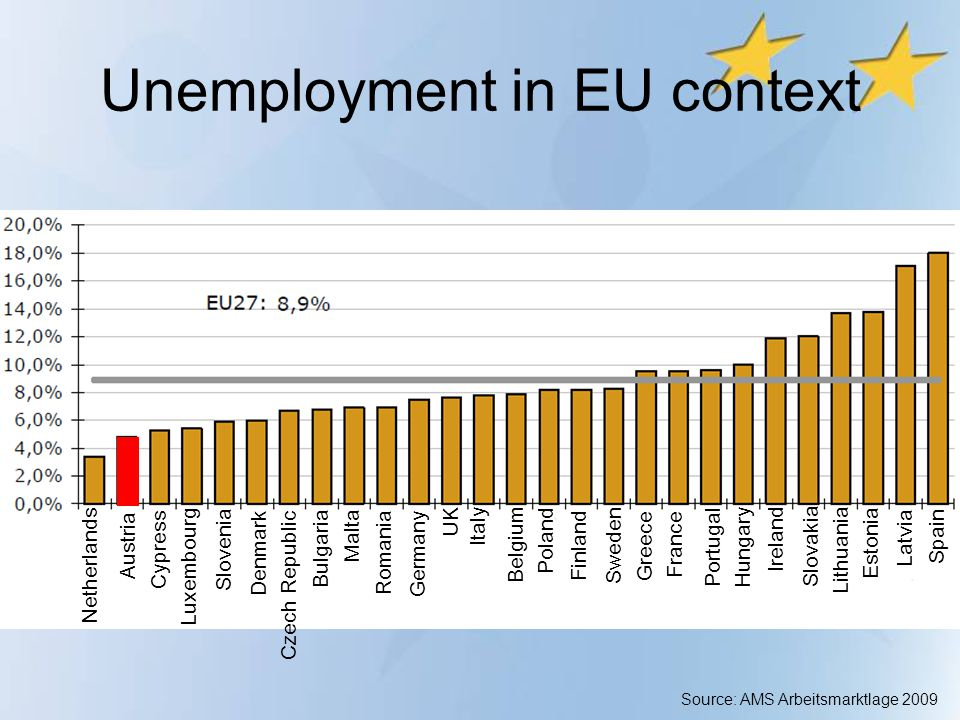 Unemployment in EU context