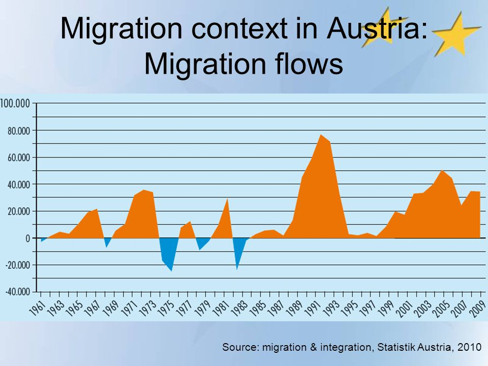 Migration context in Austria: Migration flows