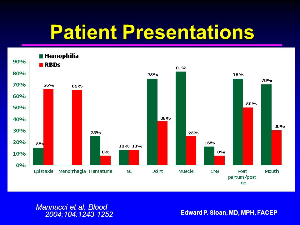Patient Presentations