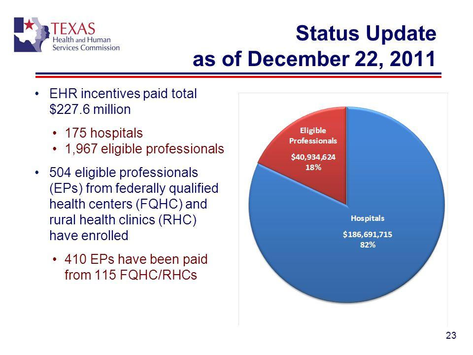 Status Update as of December 22, 2011