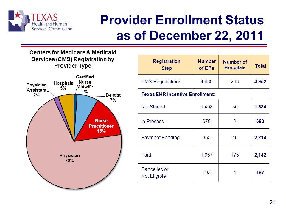 Provider Enrollment Status as of December 22, 2011