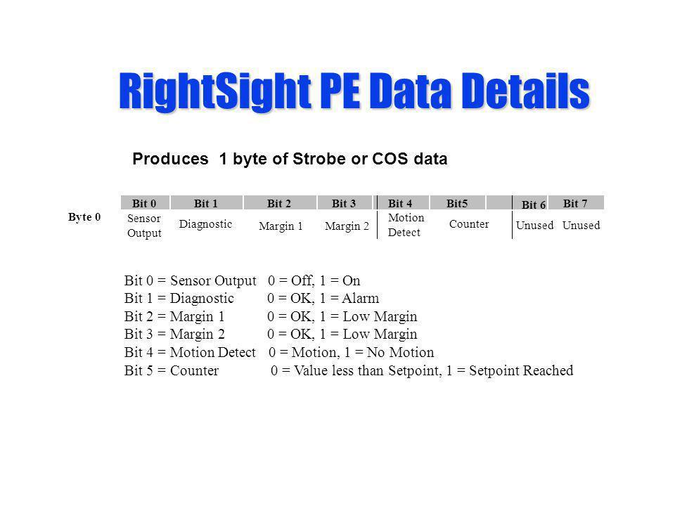 RightSight PE Data Details