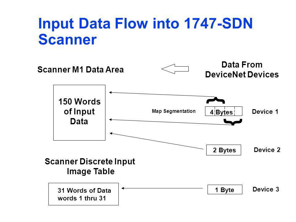 Scanner Discrete Input